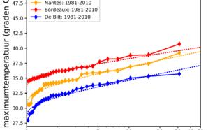 Figuur2: Gemiddelde terugkeertijd van de jaarmaximum temperatuur in De Bilt (Nederland), Nantes (West-Frankrijk) en Bordeaux (Zuid-West Frankrijk) in het huidige klimaat (1981-2010).