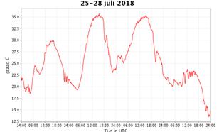 grafiek met Temperatuurverloop in De Bilt van woensdag 25 juli t/m zaterdag 28 juli 2018.