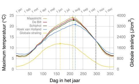 Maximumtemperatuur per dag gemiddeld over de laatste 30 jaar op 4 meetstations op verschillende afstand van zee en de gemiddelde zonnestraling op meetmast Cabauw.