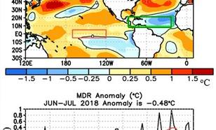 Opvallend lage zeewatertemperatuur in juni en juli.