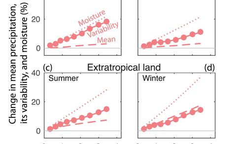 Figuur 2. Modelgemiddelde verandering in neerslag, neerslagvariabiliteit en atmosferisch waterdamp als functie van de mondiale temperatuurverandering voor verschillende seizoenen en gebieden.