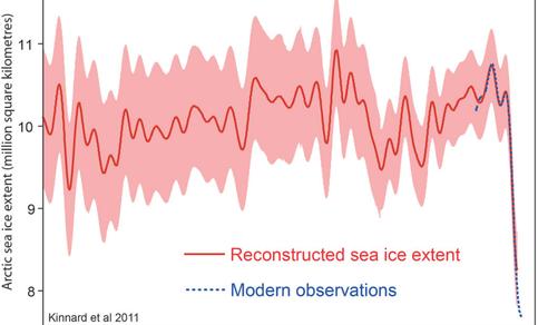 Figuur 2. Arctisch zee-ijsoppervlak in de afgelopen 1450 jaar. Bron: Kinnard et al., Nature, 2011.