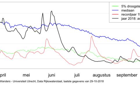 Figuur 2: Waterafvoer in de Rijn bij Lobith, maat voor hydrologische droogte.