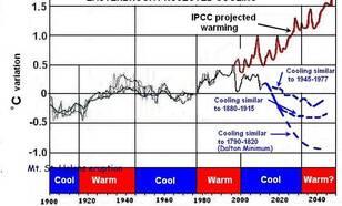 Grafiek van de voorspelling van de wereldgemiddelde temperatuur op basis van zonneactiviteit.