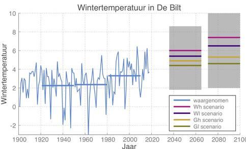 Grafiek van wintertemperatuur zoals gemeten in De Bilt en voor de toekomst volgens de KNMI klimaatscenario's.