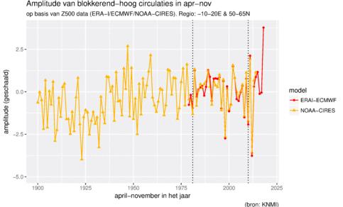 Grafiej van de amplitude van hogedrukgebieden boven West-Europa zoals in figuur 1.