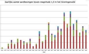 grafiek met jaarlijks aantal aardbevingen boven magnitude 1,5 in het Groningenveld van 1991 tot en met 2018