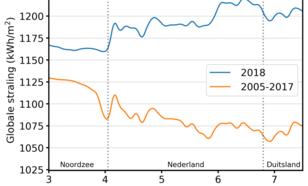 Grafiek van globale straling in 2018 en gemiddeld over 2005-2017 langs een west-oostdoorsnede door Nederland op 52 N.