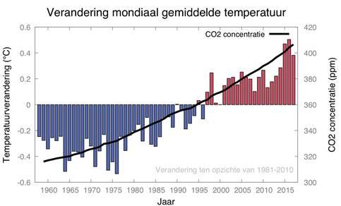 Wereldgemiddelde temperatuur over de periode 1958 tot 2018