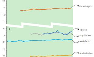 Grafiek van Community Temperature Index (CTI) per jaar voor verschillende dieren en planten. De CTI neemt toe als warmteminnende soorten toenemen en koudeminnende soorten afnemen of gelijk blijven.