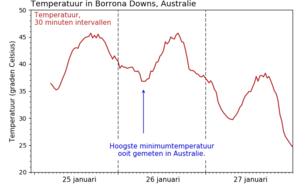 Tijdreeks van gemeten temperaturen in Borrona Downs, in intervallen van 30 minuten (25 t/m 27 januari).