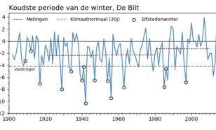 Tijdreeks van de laagste 15-daagse gemiddelde temperatuur per winter van 1901-2018.
