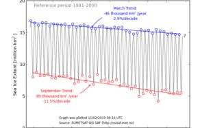 Maandgemiddeld zee-ijsoppervlak gedurende de periode 1979-2018. In maart is de gemiddelde afname per jaar vergelijkbaar met het oppervlak van Nederland. In september neemt het ijsoppervlak nog sneller af (2x Nederland per jaar).