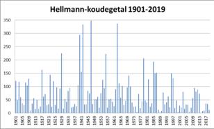 Historisch verloop Hellmann-koudegetal in de Bilt sinds 1901.
