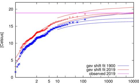 Grafiek met de kans op hoge maximumtemperaturen in De Bilt in het huidige kliamat (rood) en in het klimaat rond 1900 (blauw) met 95% onzekerheidsmarges.