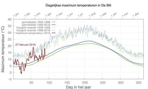 Grafiek van maximumtemperatuur in De Bilt, gemiddeld over 1959-1988 en 1989-2018 voor iedere kalenderdag en de hoogste waarde in ieder tijdvak.