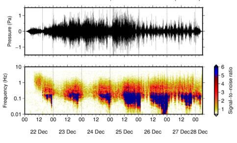 Infrageluidmetingen van de uitbarsting van Anak Krakatau, bestaande uit het gemeten druksignaal (boven) en het spectrogram (onder). Een verschuiving van de geluidstoon is gekoppeld aan het instorten van de flank van de vulkaan op 22/12/2018.