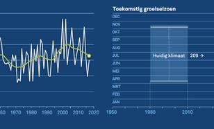 Figuur 2. Volgens de meest extreme scenario's wordt het groeiseizoen rond 2050 met zo'n 40 dagen verlengd.