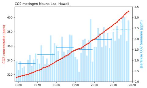 Grafiek van jaarlijks gemeten CO2 concentraties en toename, gemeten op Mauna Loa Observatory, Hawaii. Data: NOAA ESRL.