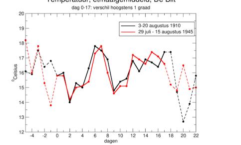 Grafiek van de langste twee waargenomen perioden van de etmaalgemiddelde temperatuur in De Bilt met elke dag een verschil van hoogstens één graad (dag 0-17). © KNMI