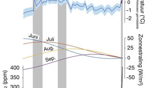 Figuur 2: Zomertemperatuur in NW-Canada op basis van analyse van zuurstof in de bevroren grond (blauwe lijn en vlak), inkomende zonnestraling rond 65N (gekleurde lijnen) en de CO2 concentratie (onderste zwarte lijn). Bron: Porter et al, Nature Comm. 2019.