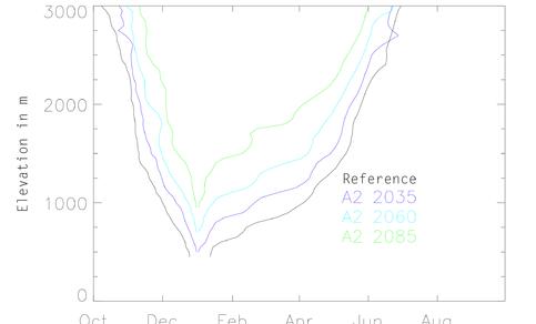 Grafiek van waarnemingen en modelverwachtingen van het sneeuwseizoen in de Alpen gedurende het jaar en voor verschillende hoogten. Bron: Marty et al., 2017.