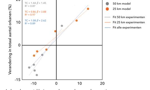 Scatterplot en lineaire regressie van verschillende experimenten met de GFDL FLOR (50 km) en GFDL HiFLOR (25 km) modellen.