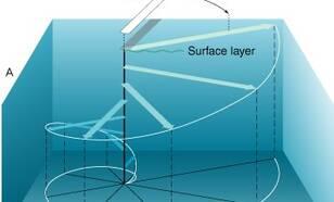 Ekman spiraal uitgebeeld voor bovenste waterlaag. Bron: NASA.