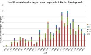 Jaarlijks aantal aardbevingen boven magnitude 1,5