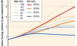 Grafiek van verwachte stralingsforcering (W/m2) in de 21e eeuw voor de IPCC SRES en RCP scenario's.