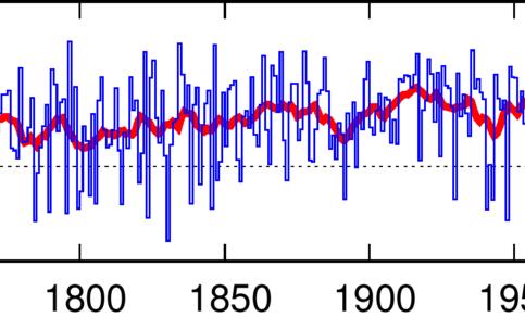 Tijdreeks van de wintergemiddelde temperatuur vanaf de winter van 1707 tot en met 2020, gereconstrueerd uit metingen in Delft/Rijnsburg (1706-1734), Zwanenburg (1735-1800 & 1811-1848), Haarlem (1801-1810) en Utrecht (1849-1897), en De Bilt 1898-nu.