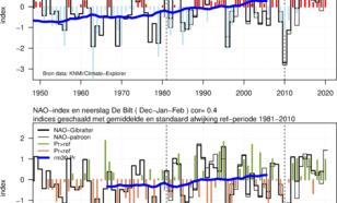 Grefieken van winter (DJF) NAO-Gibraltar index en 2-meter temperatuur in de Bilt. De indices zijn geschaald ten opzichte van de referentieperiode (1981-2010).  Idem maar voor neerslag in de Bilt. ©KNMI