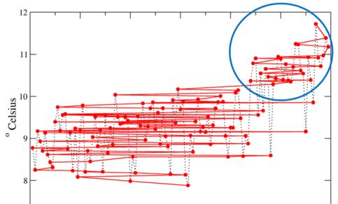 Grafiek van jaargemiddelde temperatuur in De Bilt, 1901- 2019, oplopend in temperatuur.