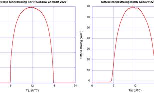 Directe zonnestraling (links) en diffuse zonnestraling (rechts) gemeten op de BSRN locatie in Cabauw op 22 maart 2020. De directe straling komt uit de richting van de zon, de diffuse straling komt van de rest van de hemel.