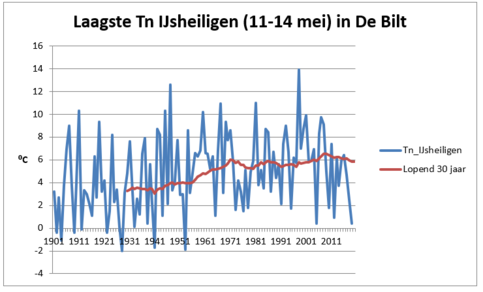 Figuur 2: Jaarlijkse laagste minimumtemperatuur (Tn) in de periode 11-14 mei voor De Bilt, inclusief 30-jarig lopend gemiddelde, voor de periode 1901-2019.