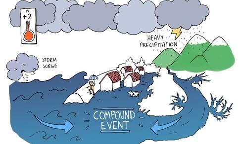 Impressie compound event: coïncidentie van extreme regenval en een hoge zeewaterstand.