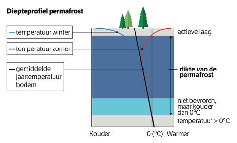 Figuur van verticaal temperatuurprofiel in permafrost.