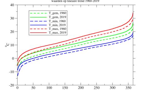 Grafiek van temperatuur in De Bilt in 1960 en 2019 volgens de lineaire trend, voor de jaarlijks naar oplopende temperatuur gerangschikte dagen.