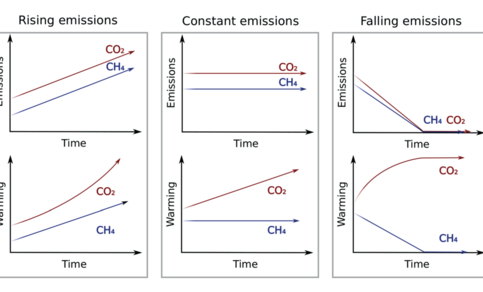 Sterk vereenvoudigde vergelijking van het klimaateffect van een verandering in de emissies van methaan en in die van CO2.