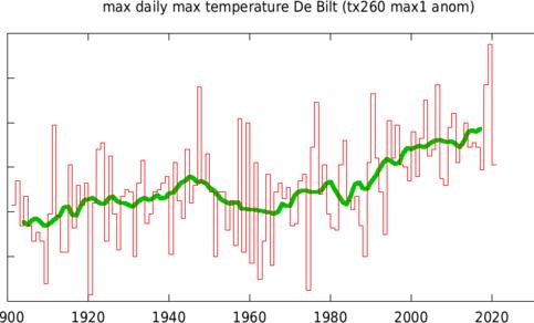 Figuur 2. De hoogste maximumtemperatuur van het jaar in De Bilt. De waarde voor 2020 is gebaseerd op de ECMWF verwachting. De groene lijn geeft een 10-jaars lopend gemiddelde aan. Bron: KNMI.