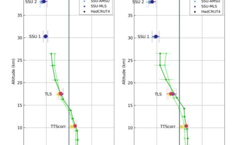 De waarnemingen tot 15 km hoogte tonen klimaatopwarming (grondwaarnemingen, weerballonnen en satellieten), daarboven afkoeling van de bovenlucht. Links het mondiaal gemiddelde, rechts het gemiddelde voor de tropen. Bron: Steiner et al., 2020.