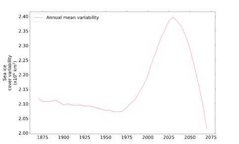 Tijdreeks van modelgemiddelde jaar tot jaar variaties in Arctisch zee-ijsoppervlak (13 modellen) voor een scenario met snel toenemende opwarming. De gemiddelde onderlinge spreiding van de modellen is ongeveer 0.6 10^6 km2. ©KNMI