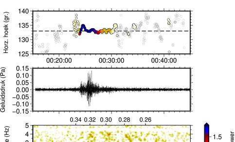 Infrageluid observatie op IMS infrageluid station in Groenland (I18DK), gelegen op 816 km afstand van Nuugaatsiaq. Het geluidsniveau komt overeen met dat van stadslawaai (~ 80 dB).