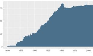 Grafiek van aantal regenmeters in het KNMI handregenmeter netwerk in de periode 1850-2020.