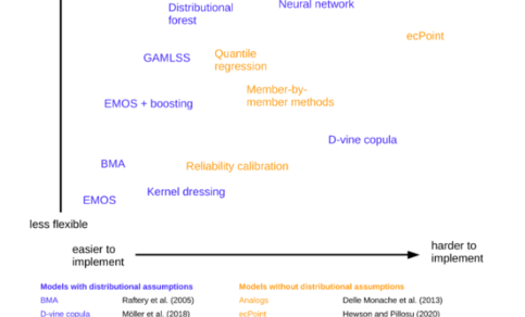 A figure outlining post-processing methods
