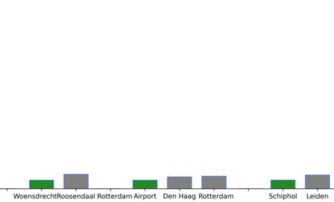 Totaal aantal graaddagen nodig voor verkoeling in 2019 voor verschillende stations in Nederland (KNMI (buitengebied), WOW (steden)). De verticale schaal is dezelfde als die in figuur 1. ©KNMI