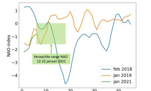 De kracht van de westelijke stroming (uitgedrukt in de Noord-Atlantische Oscillatie (NAO), + is sterk, - is zwak) in de maand na de plotselinge stratosferische opwarmingen van 2018, 2019 en 2021.