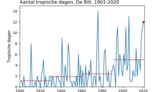 Tijdreeks van het jaarlijks aantal tropische dagen (dagen met maximumtemperatuur van 30,0 °C of hoger).