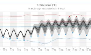 pluimverwachting van dinsdag 9 februari volgens het ECMWF-model. Blauwe stippen geven extreem koude verwachtingen aan. De blauwe en rode doorgetrokken lijn zijn de normale maximum- en minimumtemperatuur per dag.