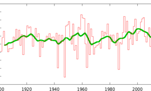 Hoogste maximumtemperatuur in februari in De Bilt 1901–2021.